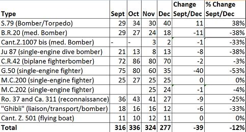 Average Monthly Frontline Strength Sept - Dec 41