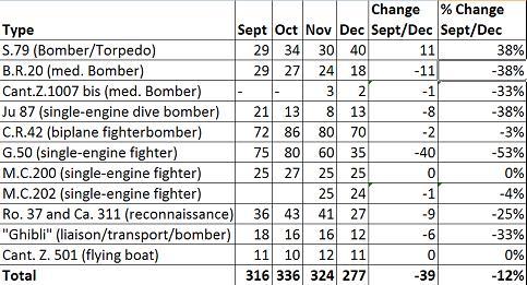 Average Monthly Frontline Strength Sept - Dec 41