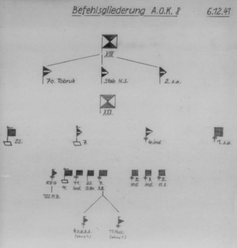 German Intelligence Diagram of 8th Army Structure on 6 December 1941