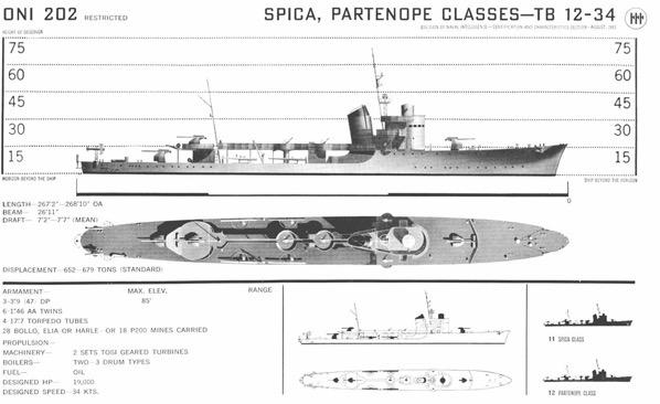 Italian Naval Vessels in Convoy Escort duringCRUSADER